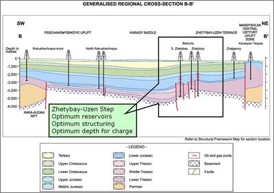 --- Fig 2 – USGS Regional Cross Section highlighting the Zhetybai Area
